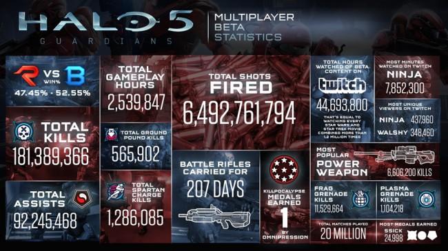 Halo-5-Beta-Statistics
